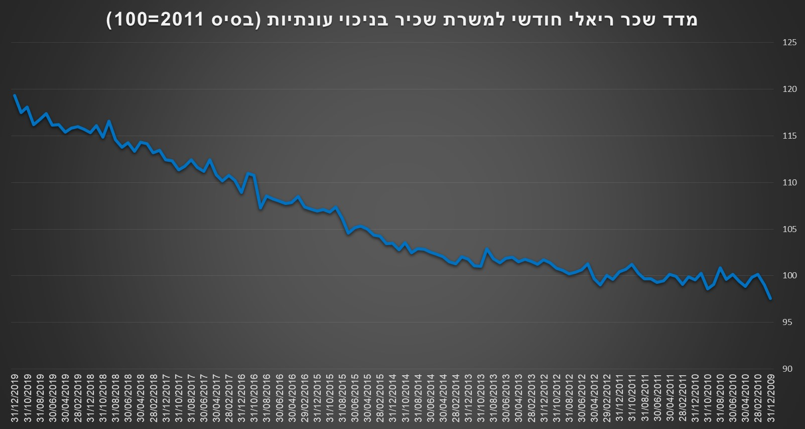 Real Wages Israel